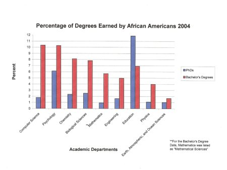 Percentage of Degrees Earned by African Americans 2004