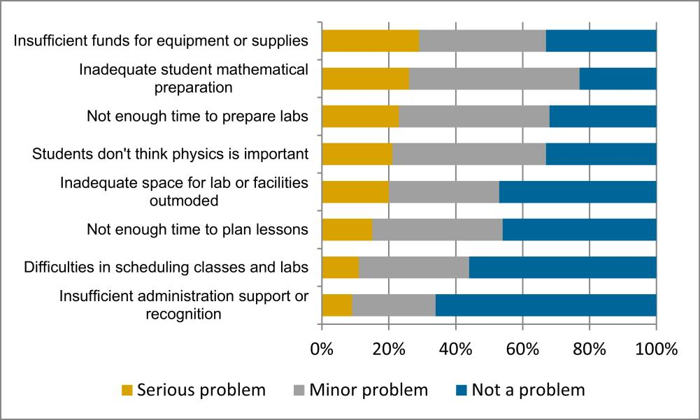 From the 2008 09 aip national survey of high school physics teachers