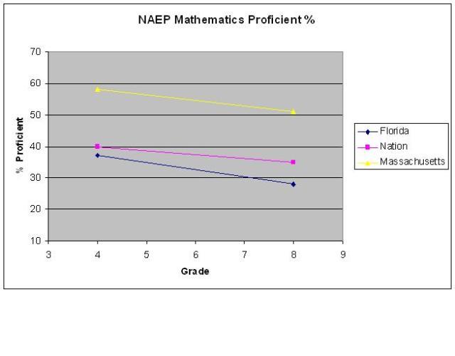 naep math