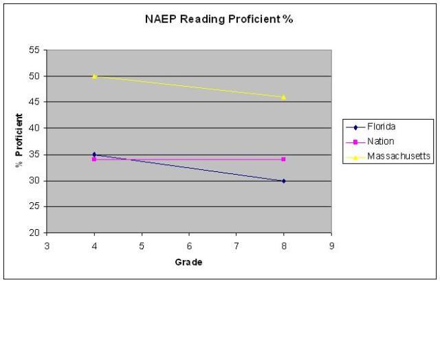 naep reading