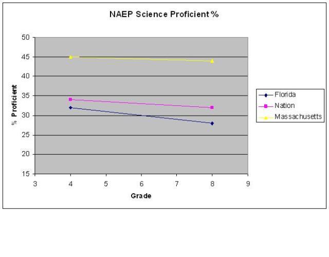 naep science