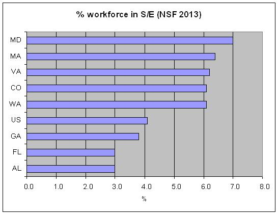 s_e_workforce