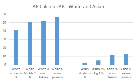 CalculusAB_White_Asian