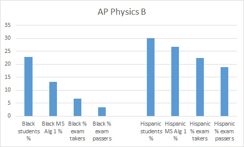 PhysicsB