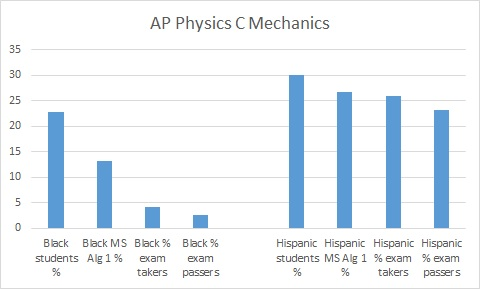 AP math and science in Florida: Close THIS achievement gap