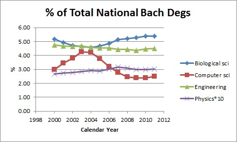 matched_national_bach_degrees_2