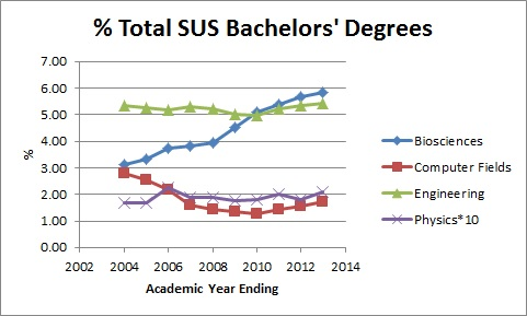 SUS_bachelors_degrees