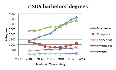 SUS_degrees