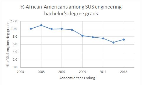 aa_engineering_pct