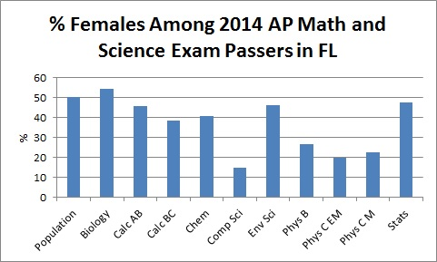 women_mathsci_ap