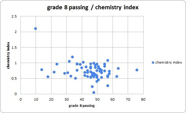 chemistry_vs_8thgrade
