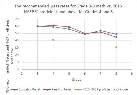 air_fsa_vs_naep