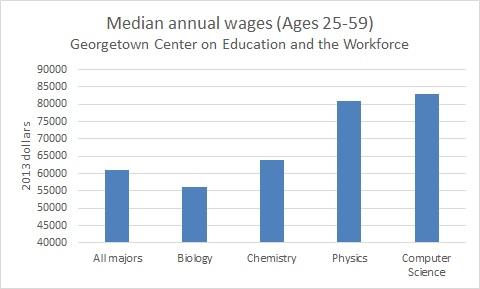 biology_vs_good_stuff_wages