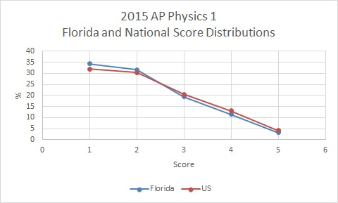 Florida's performance on new AP Physics 1 and 2 exams near