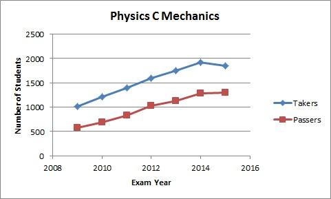 physc_mech