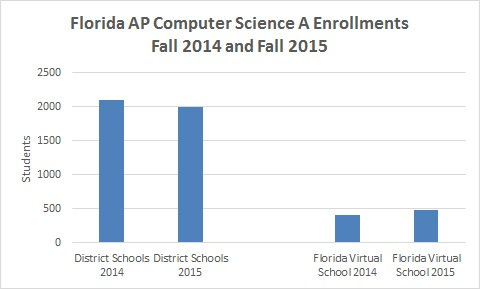 ap_cs_enrollments