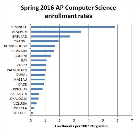 ap_comp_sci