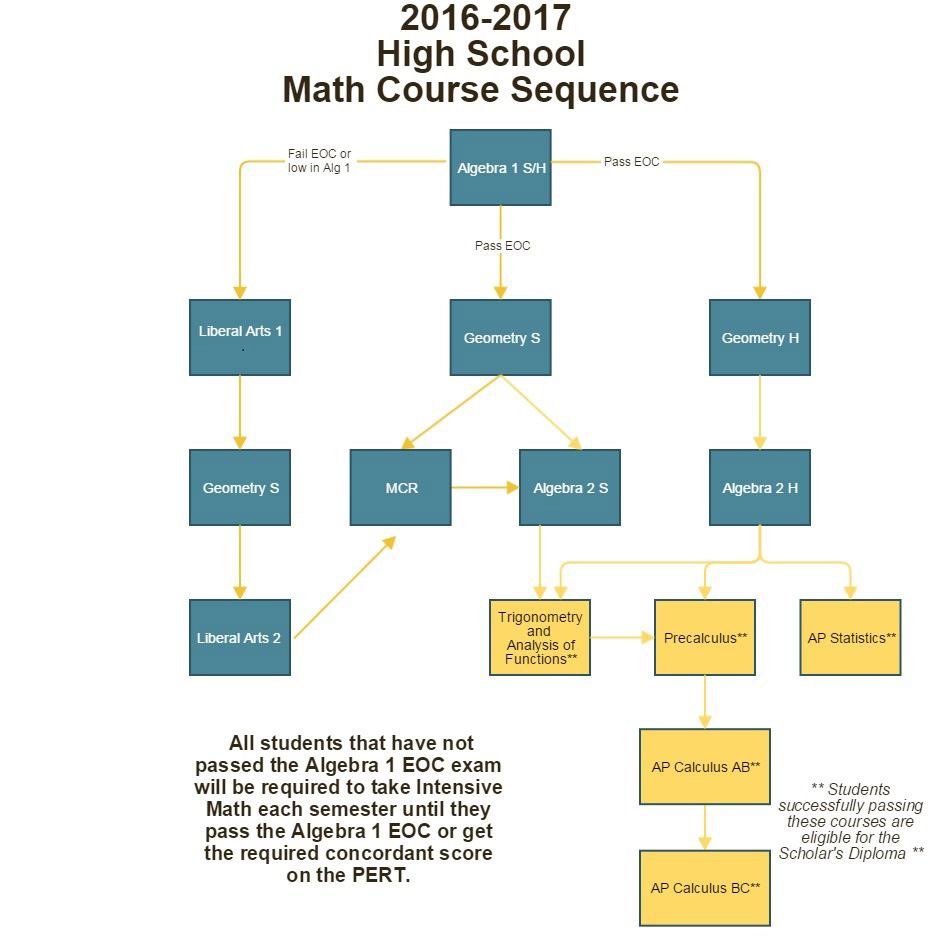 algebra 2 is the high school gateway to a s level stem careers but rh bridgetotomorrow wordpress com algebra 2 common core curriculum guide First Grade Curriculum Guide