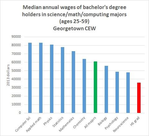 fsu_science_salaries