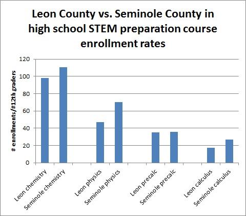 seminole_vs_leon_stem