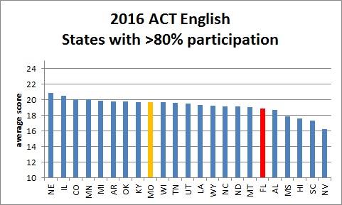 act_english