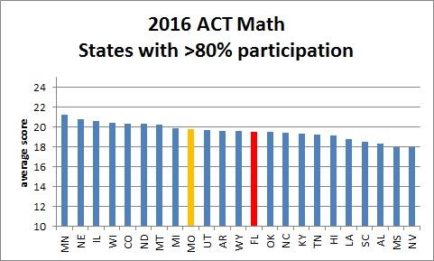 act_math