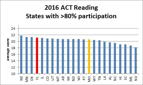 act_reading