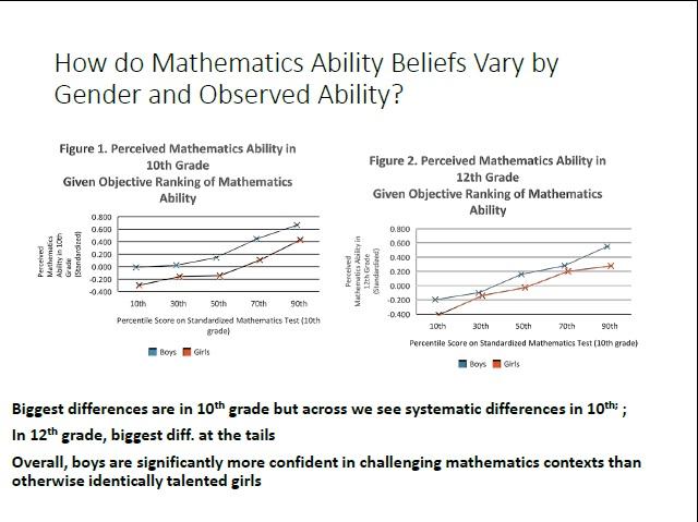 ability_beliefs_gender