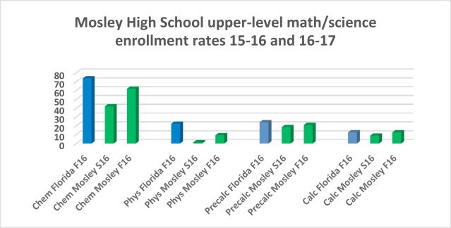 Mosley High School Enrollment Rates