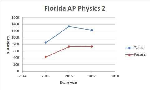 2017 Florida AP results: AP Physics 1 exam takers continue to