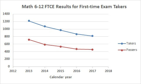 2017 Florida Teacher Certification Exam results show supply of new ...