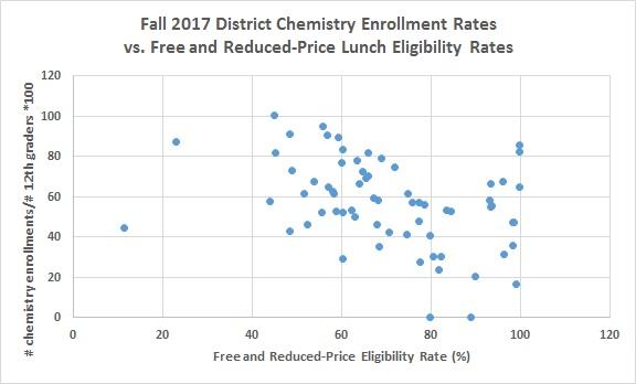 chem rate vs frl