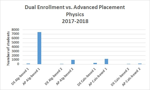Dual Enrollment vs  Advanced Placement: Which college credit option