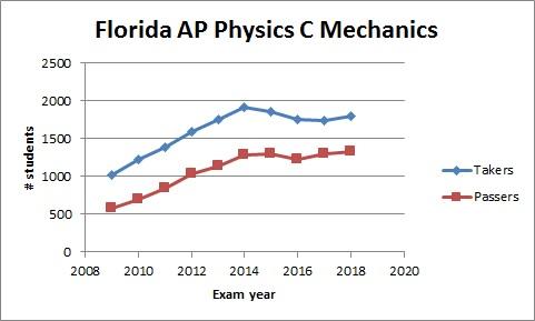 physicscm