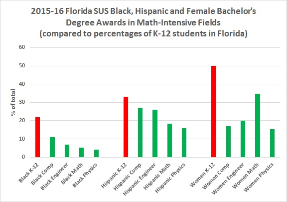underrepresentation_bachelors