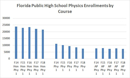 Physics enrollment in Florida's public high schools continues to
